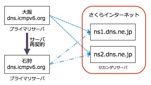 sakura_vps_DNS