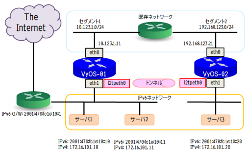 IPv6_L2TPv3_2